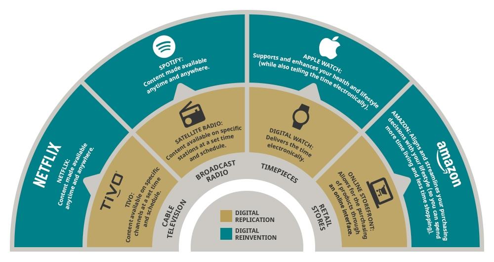 21TSI1143 Digital Replication vs Reinvention Infographic