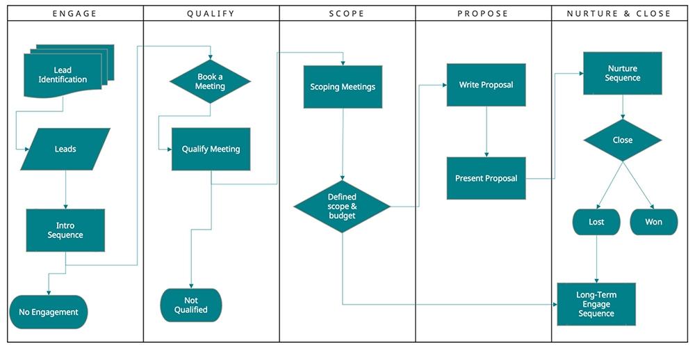 21TSI666 process