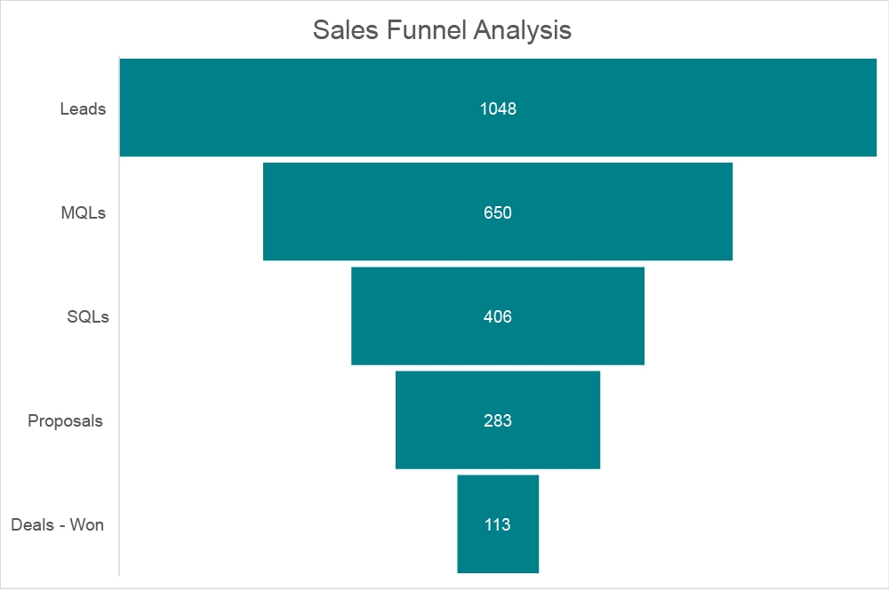 21TSI666 sales funnel analysis