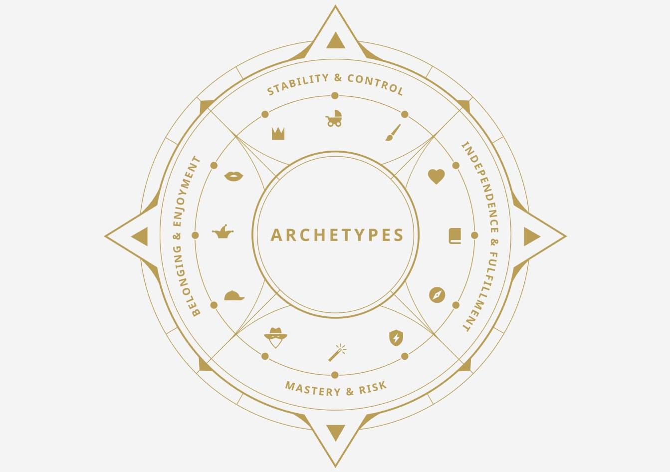 Archetype diagram blog body 2