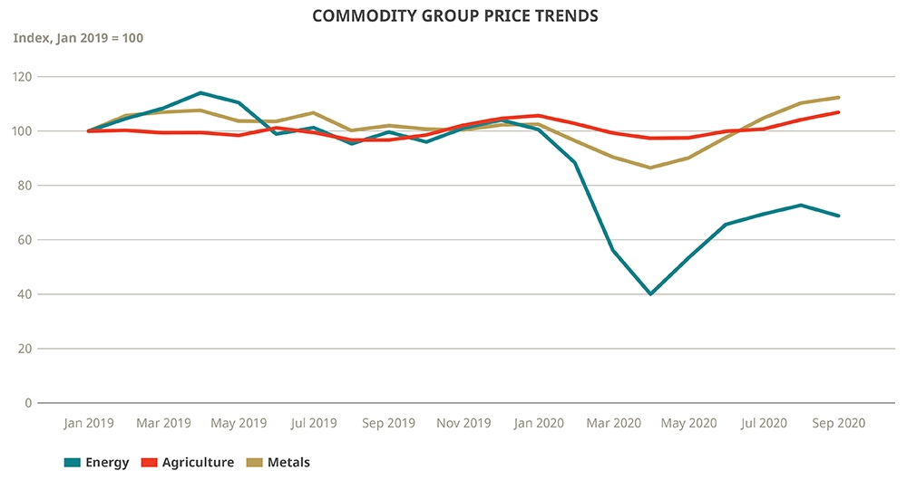Commodity Group Price Trends