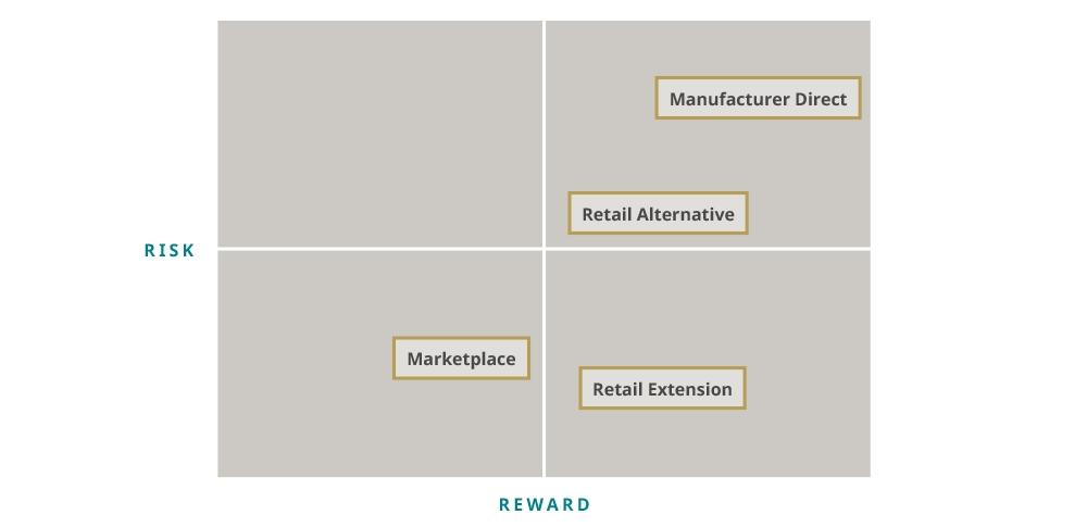 Risk Reward Chart
