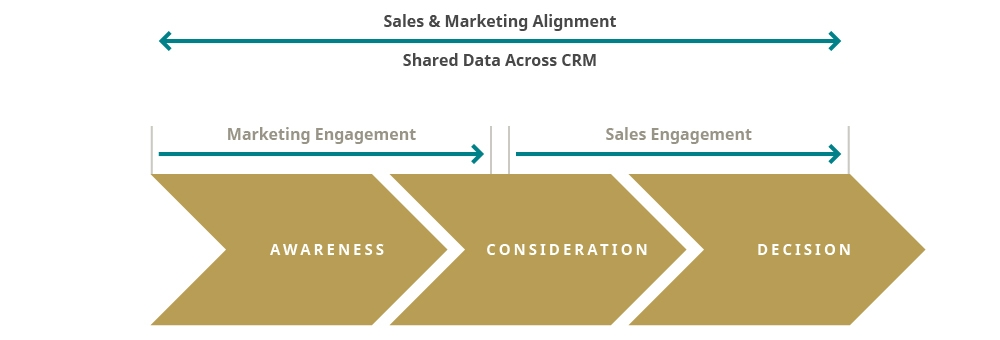Sales Enablement Diagram
