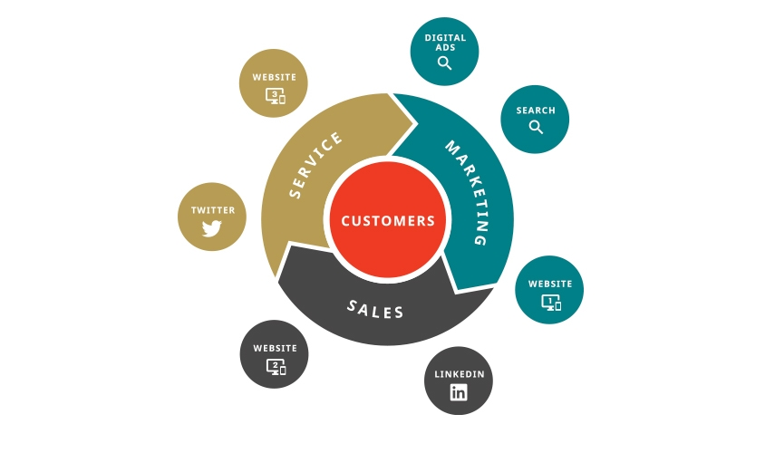 Customer cycle